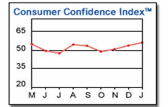 Consumer Confidence Up Moderately in Jan.