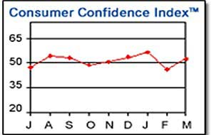 Consumer Confidence Rebounds in March