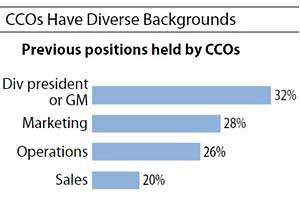 Forrester: 'Customer Experience' Roles Gaining Popularity