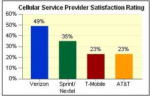 Consumers Prefer Verizon Service (but Want iPhone)