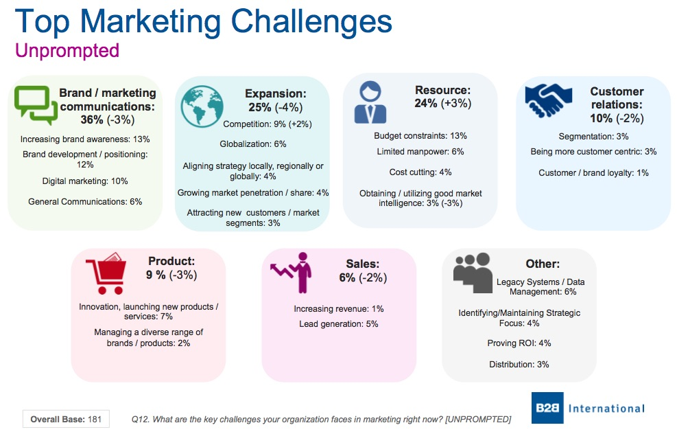 challenges in global marketing Marketing in the global economy marlene garay aiu online abstract in today's world of constant change and technological advancements, it is imperative that marketers stay up to date and ready to tackle and challenges.