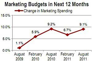 CMOs: Budgets, Hiring Up; Optimism Down
