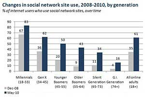 Online Generation Gap Shrinking: Still, Millennials Rule