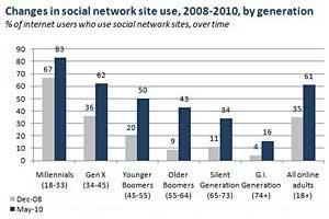 Online Generation Gap Shrinking: Still, Millennials Rule