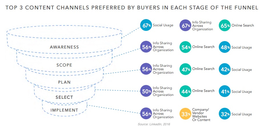 types of channels in marketing essay Distribution channels in marketing are a key element of your entire marketing strategy a distribution channel helps you expand your reach & grow revenue.