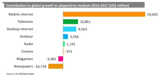 Ad Spend Growth by medium