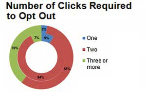 Email Unsubscribe Benchmarks: Marketers Offer More Control