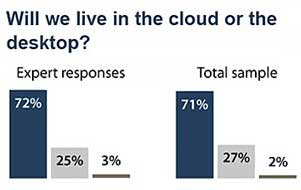 Cloud Computing to Dominate by 2020