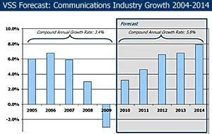 Pick-Up in Communications Spending Forecast for 2010-2014