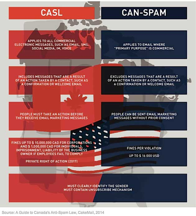 Differences Between Canada's Spam Law & CAN-SPAM [INFOGRAPHIC]