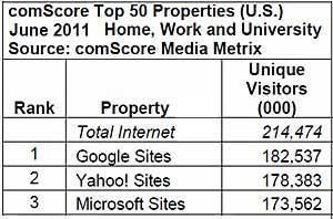 Top 50 Websites: Google Nabs Top Spot From Yahoo