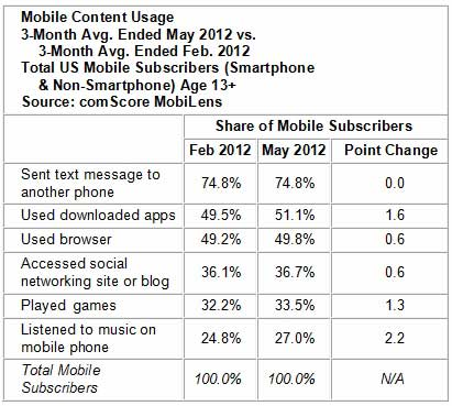 Mobile Apple S Smartphone Subscriber Share 1 In 3