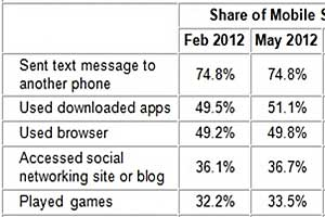 Apple's Smartphone Subscriber Share 1 in 3; Google Android's, 1 in 2