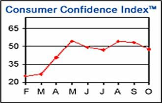 Consumer Confidence Down, Present Situation Index Plunges
