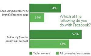 Top Shopping Tools: Web Browsers, Smartphones, and Facebook