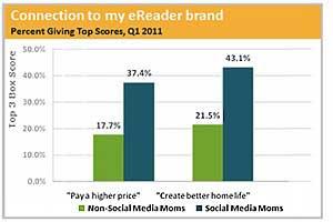 Why E-Reader Brands Love (Social) Moms