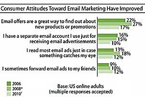 Forrester: User Attitudes Toward Email Improving