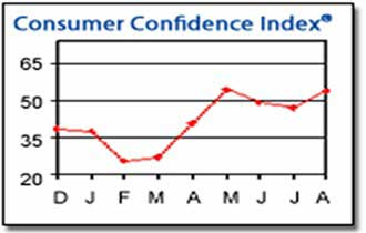 Consumer Confidence Bounces Back in August