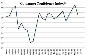 Consumer Confidence Tanks in June