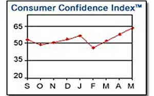Consumer Confidence, Expectations Increase in May