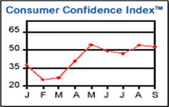 Consumer Confidence Dips Again