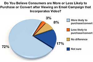 Video Email Marketing Boosts CTR, Purchasing Behaviors