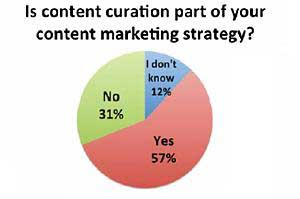 B2B Content Marketing: Adoption Surging, but Objectives Are Shifting