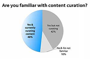 Brands Using Content Curation to Build Thought Leadership