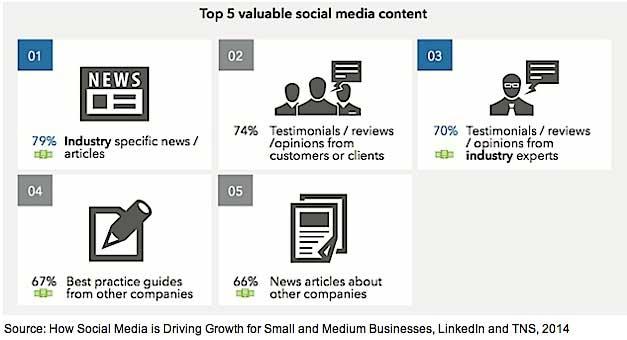 How SMBs Use Social Media
