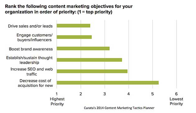 Chart - Top Content Marketing Objectives