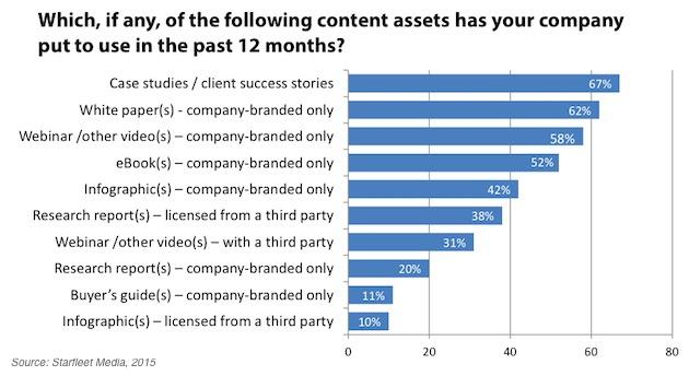 Content B2b Content Marketing Top Tactics Goals And