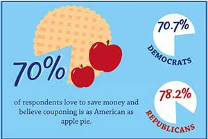 Couponing: 125 Years Old, American as Apple Pie