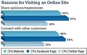 Consumers: CPG Sites for Info, Offers; Facebook for Connecting