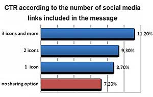 Email CTRs Higher With Social Media Sharing