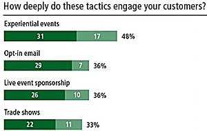 Senior Marketers Rethinking Customer Engagement