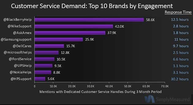 Customer Service Engagement of Top Brands