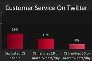 Top Brands Using Twitter for Customer Support
