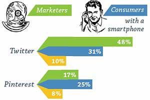 Marketers Are From Mars: Their Digital Behaviors Differ From Consumers'