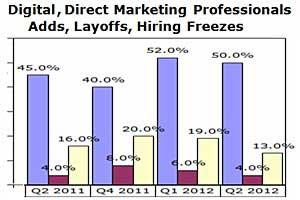 Digital, Direct Marketing Jobs Outlook Improving Modestly