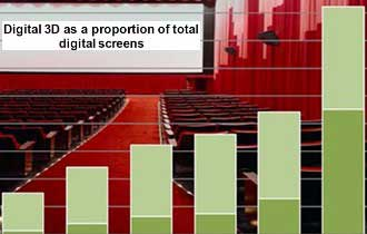 3D Driving Digital Cinema Growth