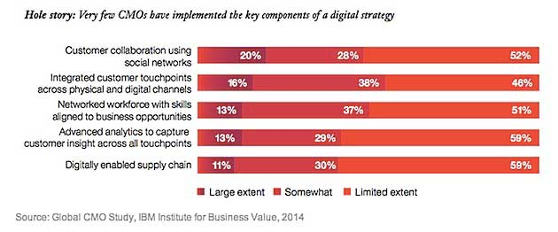 Three Things Digital-Savvy CMOs Are Doing Different