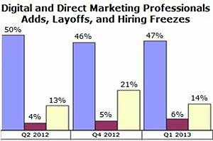 Digital, Direct Marketing Hiring Flat in 1Q13, but Hiring Freezes Drop