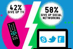 TV Trumps Social Networking as a Must-Have
