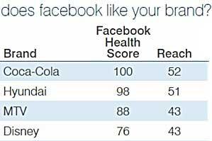 Top Brands on Facebook: Coca-Cola, Hyundai, MTV