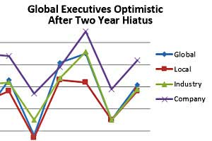 Worldwide Business Optimism Reaches Two-Year High