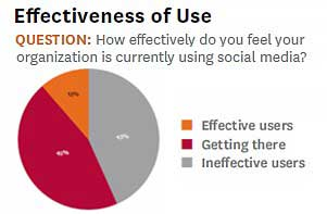 Brands Don't Use Social Media Effectively