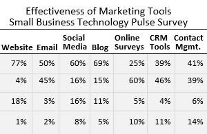 Small Business Marketing: Top Tools for Finding and Keeping Customers