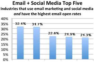 Social Marketing Boosts Email Campaign Performance