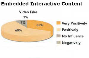 Social, Interactive Options Boost Influence of B2B Content