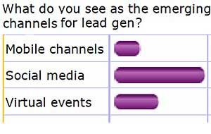 Social Media a Top Lead-Gen Channel for Tech Marketers